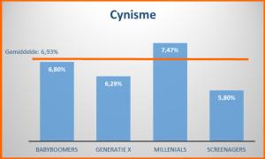 Cynisme binnen generaties