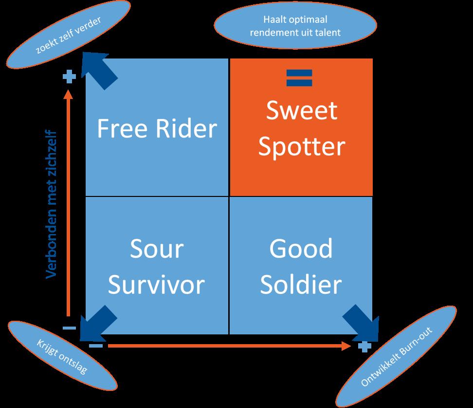 Sweet spotter matrix