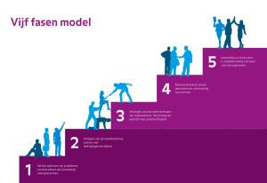 Vijf-fasen-model