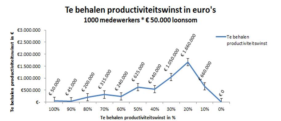 Productiviteitswinst